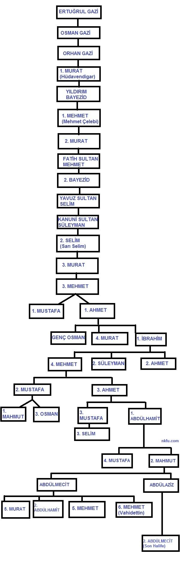 Osmanlı Sultanları Aile Soy Ağacı Osmanlı Devleti Padişah Seceresi 2
