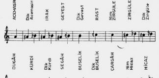 Osmanlı Ve Klasik Türk Müziği Notaları Türk Musikisi Notalama Adları Notasyon Ses Sistemi