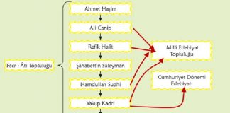 Fecri Ati Edebiyatı Özellikleri Temsilcileri Fecr I Ati Şiiri